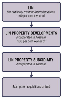 The exemption also does not apply where Australian citizens who are not ordinarily resident in Australia hold direct interests in foreign corporations or trusts. In those cases, those corporations and trusts are considered to be foreign persons for the purpose of Australia's foreign investment laws and therefore need to notify acquisitions of interests in land.